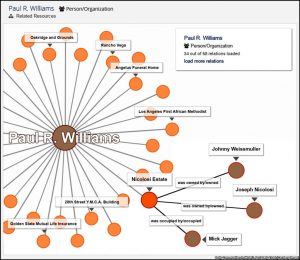 Arches Related Resources graph, revealing existing relationships and newly discovered connections between resources (by Voice of America)