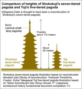 Diagram depicting hight of the pagoda (by Asahi Shimbun)